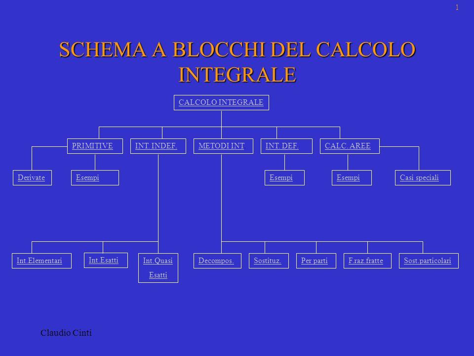 SCHEMA A BLOCCHI DEL CALCOLO INTEGRALE