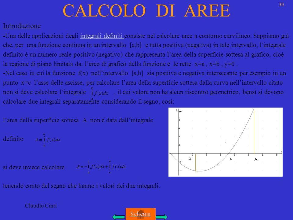 CALCOLO DI AREE Introduzione