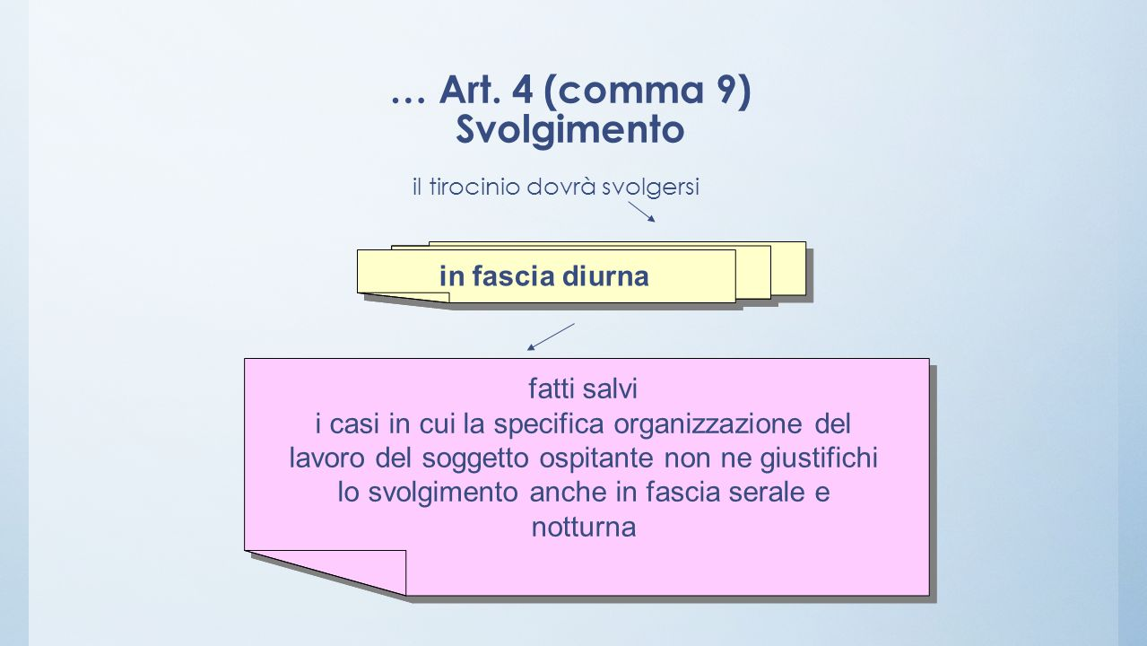 … Art. 4 (comma 9) Svolgimento