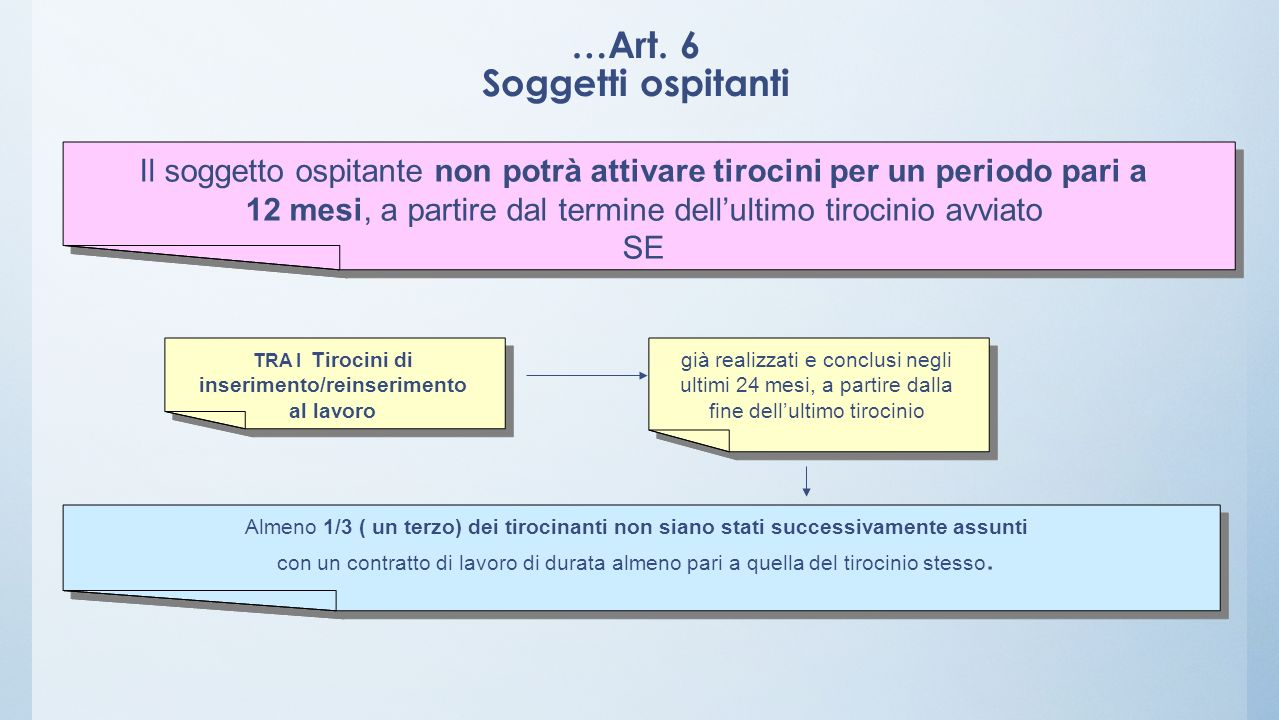 …Art. 6 Soggetti ospitanti
