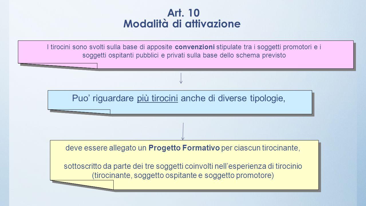 Art. 10 Modalità di attivazione