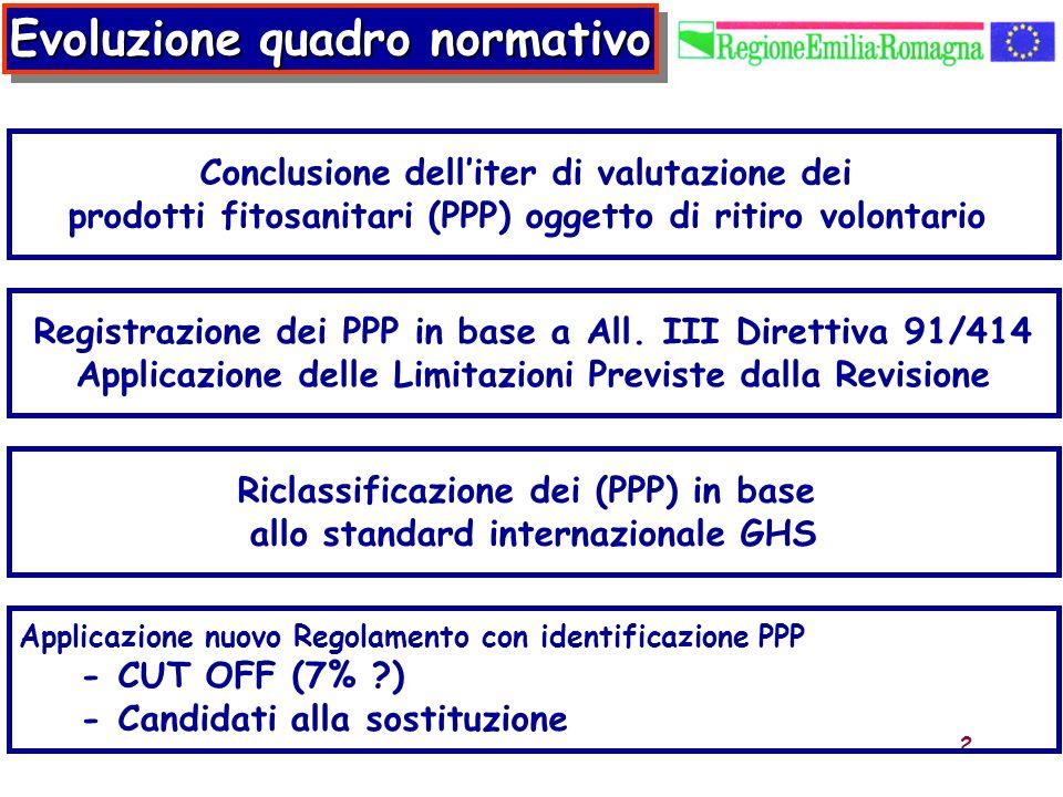 Evoluzione quadro normativo