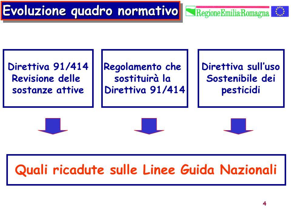 Evoluzione quadro normativo Quali ricadute sulle Linee Guida Nazionali