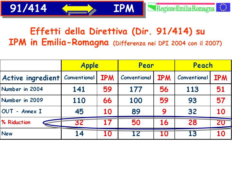 91/414 IPM Effetti della Direttiva (Dir. 91/414) su