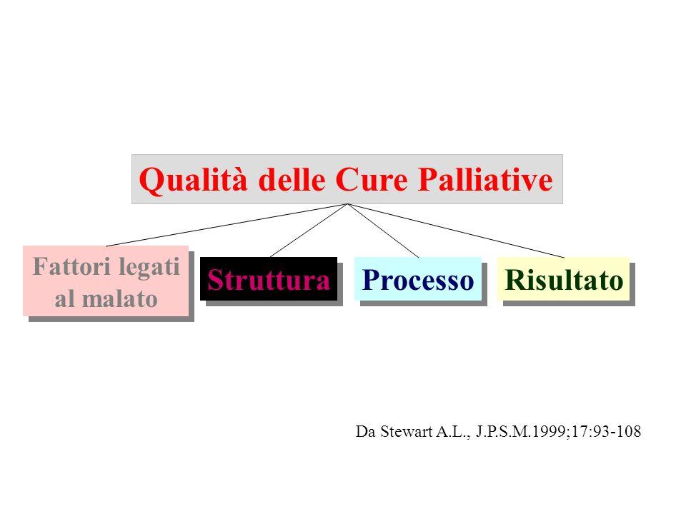 Qualità delle Cure Palliative