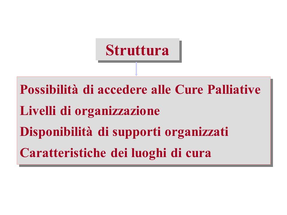 Struttura Possibilità di accedere alle Cure Palliative