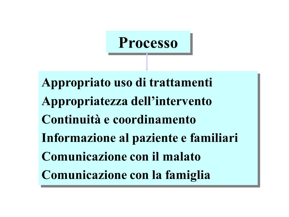 Processo Appropriato uso di trattamenti Appropriatezza dell'intervento