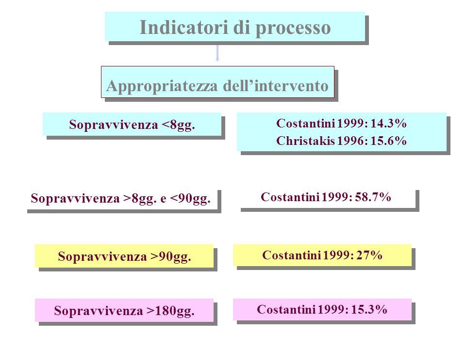 Indicatori di processo Sopravvivenza >8gg. e <90gg.