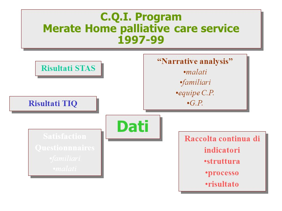 Merate Home palliative care service Raccolta continua di indicatori