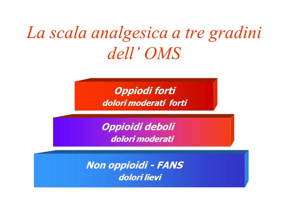 La scala analgesica a tre gradini dell' OMS