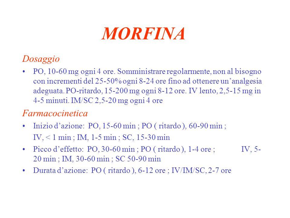 MORFINA Dosaggio Farmacocinetica