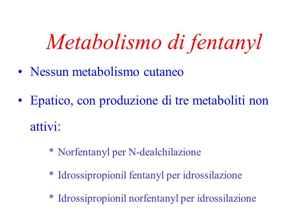 Metabolismo di fentanyl