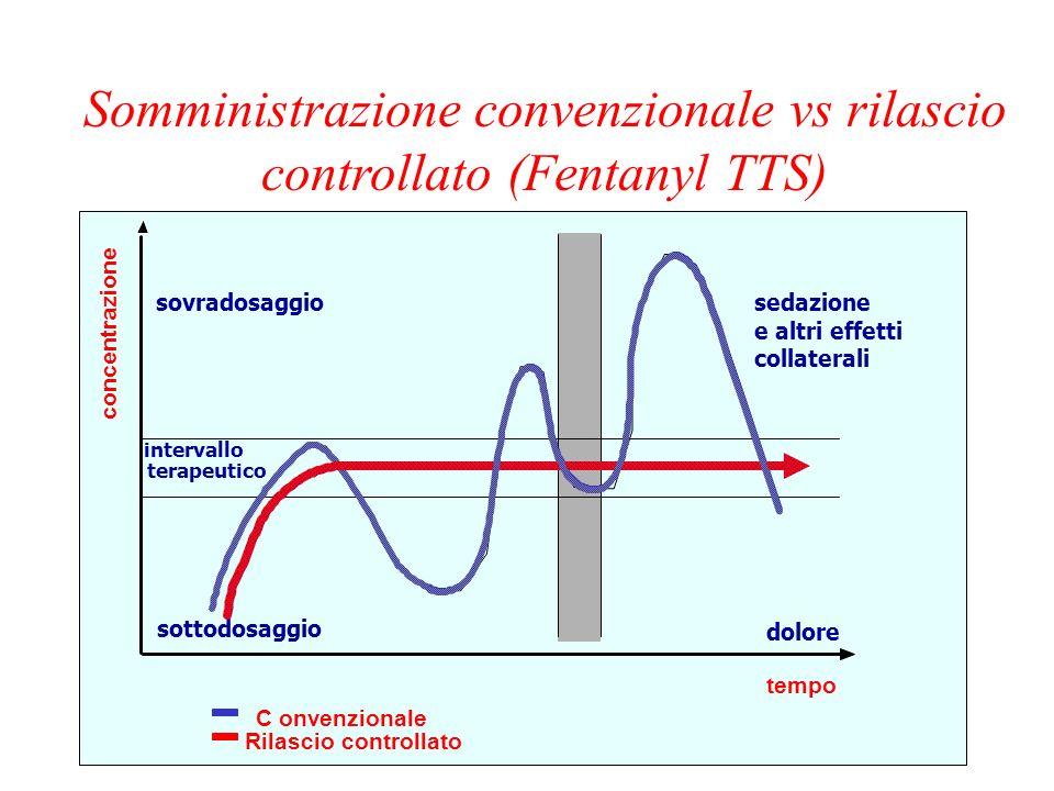 Somministrazione convenzionale vs rilascio controllato (Fentanyl TTS)