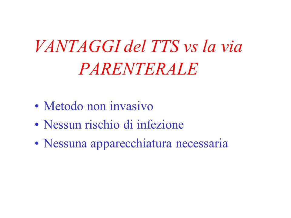 VANTAGGI del TTS vs la via PARENTERALE