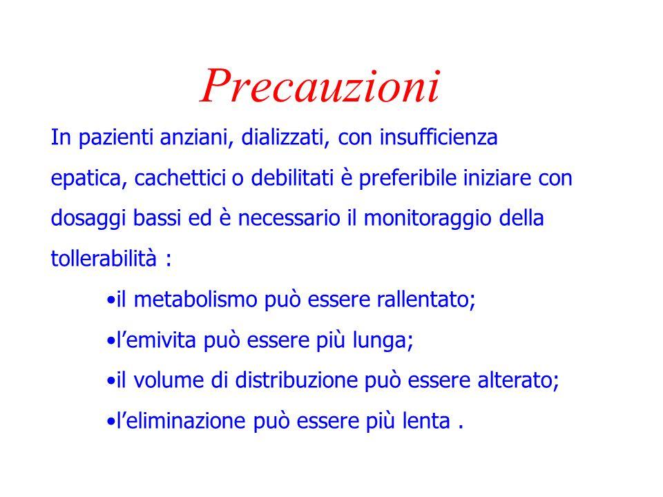 Precauzioni In pazienti anziani, dializzati, con insufficienza
