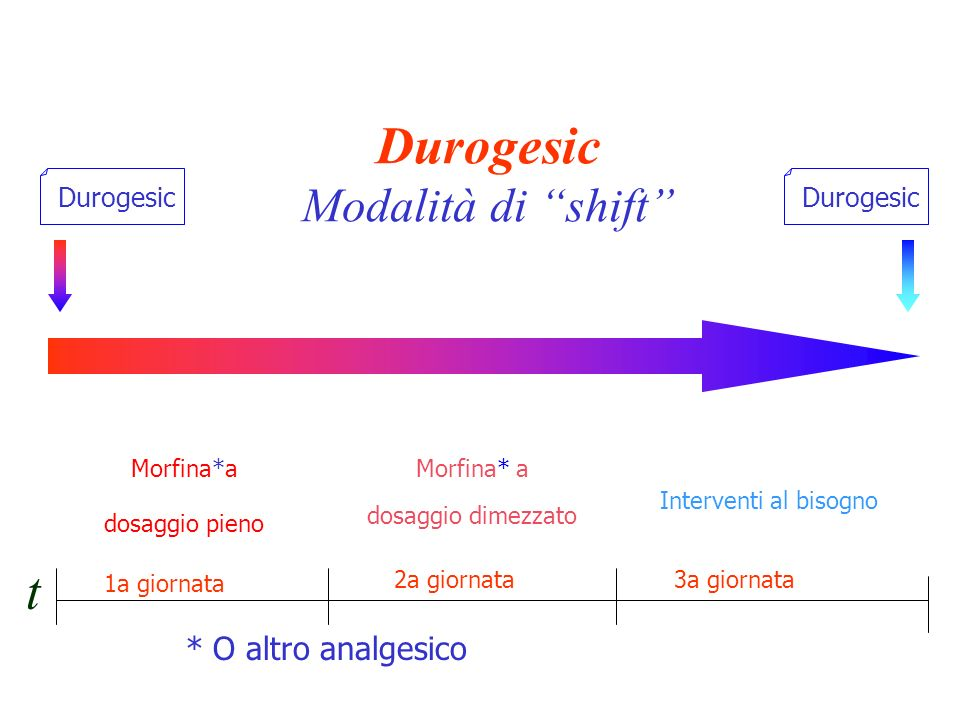 Durogesic Modalità di shift