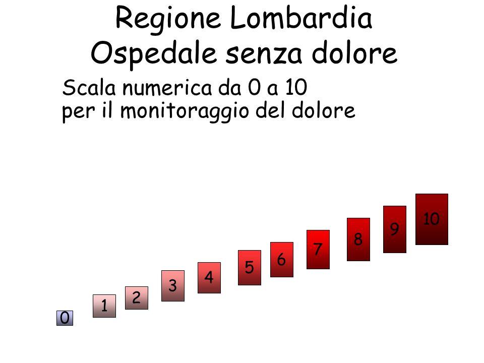Regione Lombardia Ospedale senza dolore Scala numerica da 0 a 10
