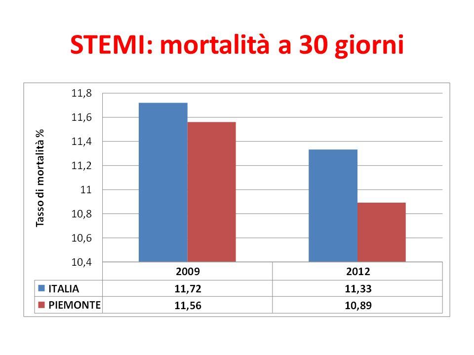 STEMI: mortalità a 30 giorni