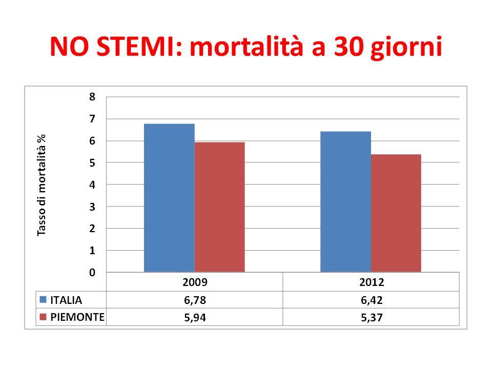 NO STEMI: mortalità a 30 giorni