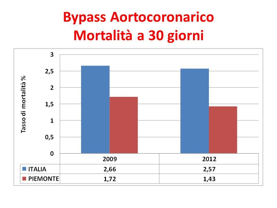 Bypass Aortocoronarico Mortalità a 30 giorni