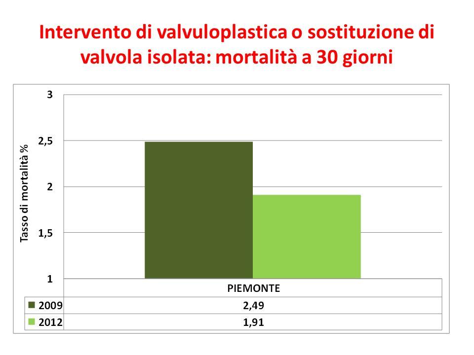 Intervento di valvuloplastica o sostituzione di valvola isolata: mortalità a 30 giorni