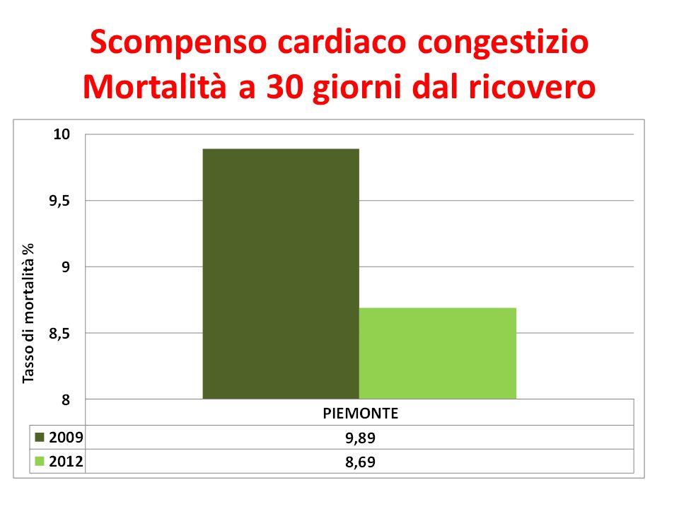 Scompenso cardiaco congestizio Mortalità a 30 giorni dal ricovero