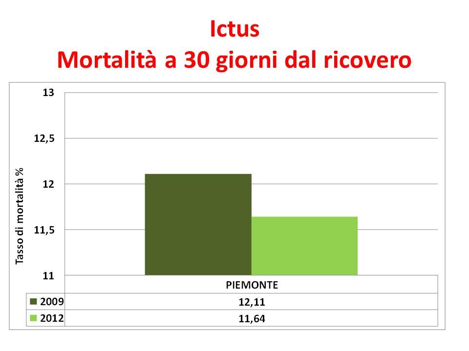 Ictus Mortalità a 30 giorni dal ricovero