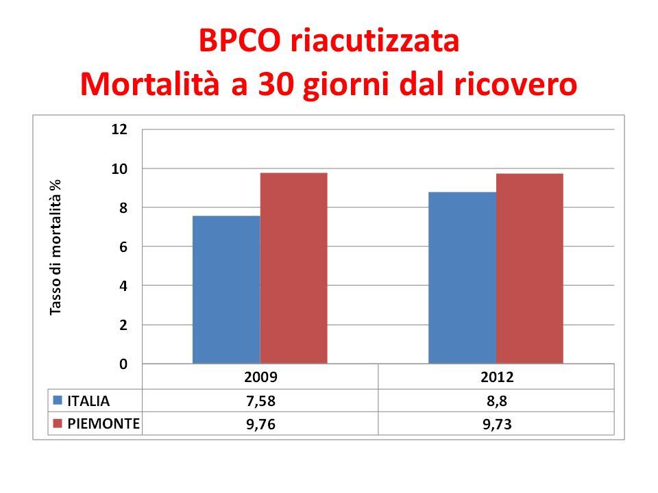BPCO riacutizzata Mortalità a 30 giorni dal ricovero