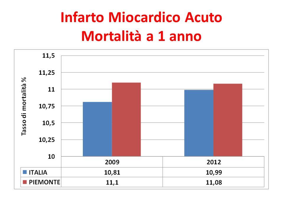 Infarto Miocardico Acuto Mortalità a 1 anno