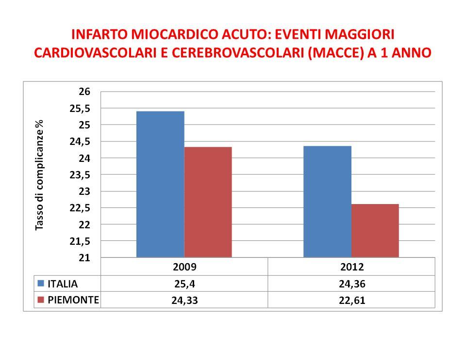 INFARTO MIOCARDICO ACUTO: EVENTI MAGGIORI CARDIOVASCOLARI E CEREBROVASCOLARI (MACCE) A 1 ANNO