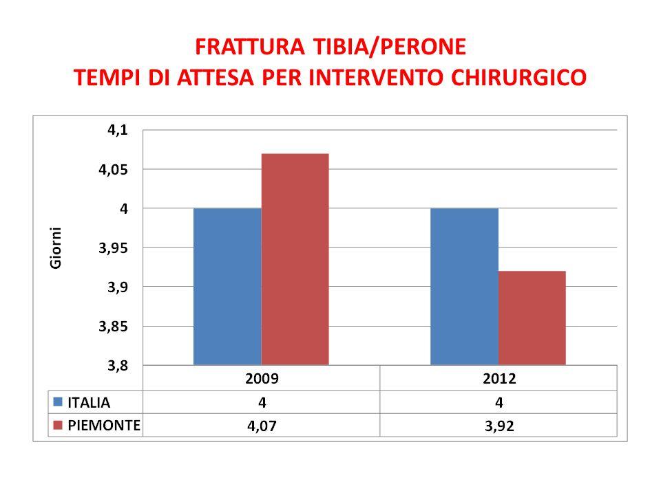 FRATTURA TIBIA/PERONE TEMPI DI ATTESA PER INTERVENTO CHIRURGICO