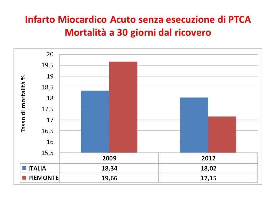 Infarto Miocardico Acuto senza esecuzione di PTCA Mortalità a 30 giorni dal ricovero