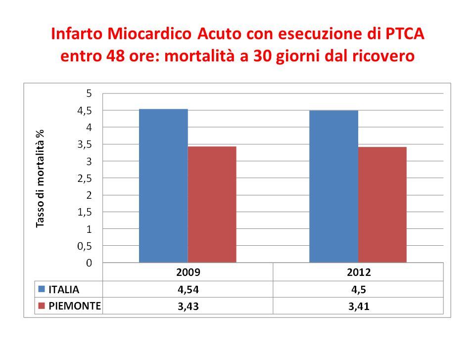 Infarto Miocardico Acuto con esecuzione di PTCA entro 48 ore: mortalità a 30 giorni dal ricovero