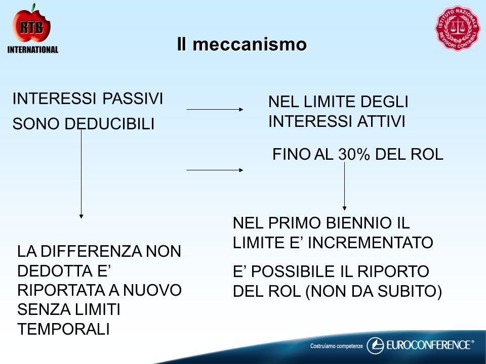 Il meccanismo INTERESSI PASSIVI NEL LIMITE DEGLI INTERESSI ATTIVI