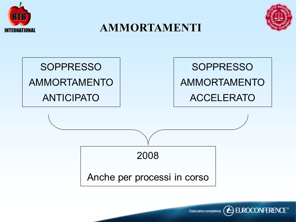 AMMORTAMENTI SOPPRESSO AMMORTAMENTO ANTICIPATO