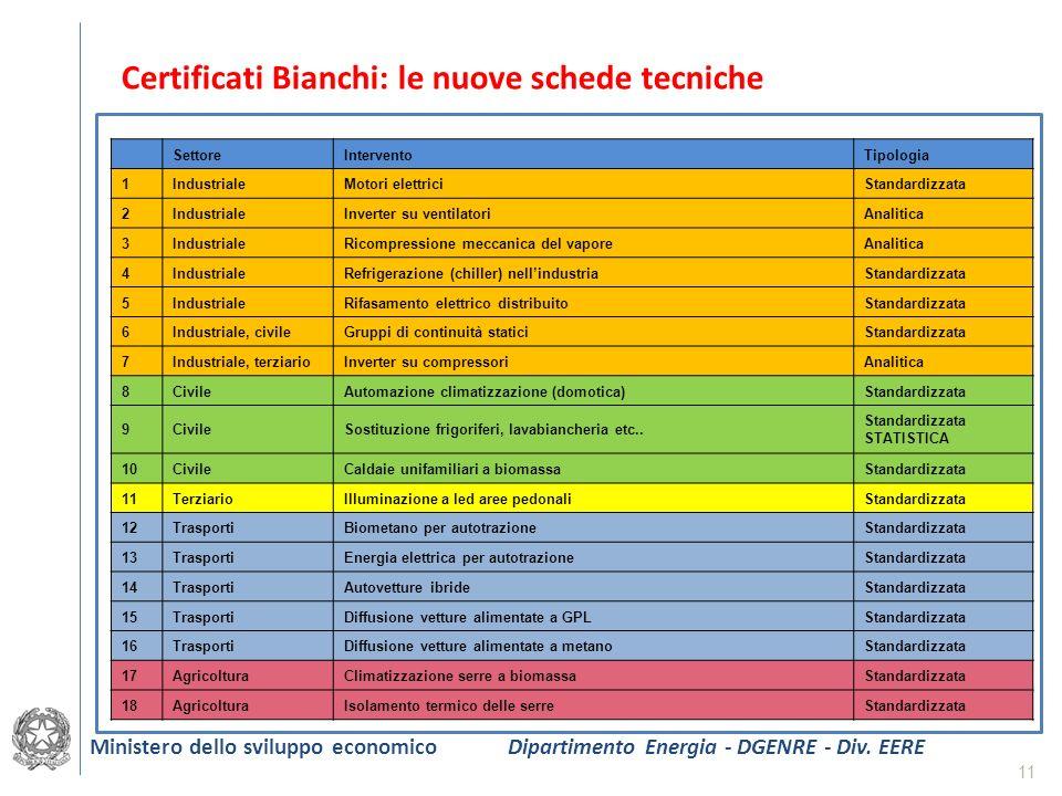 Certificati Bianchi: le nuove schede tecniche