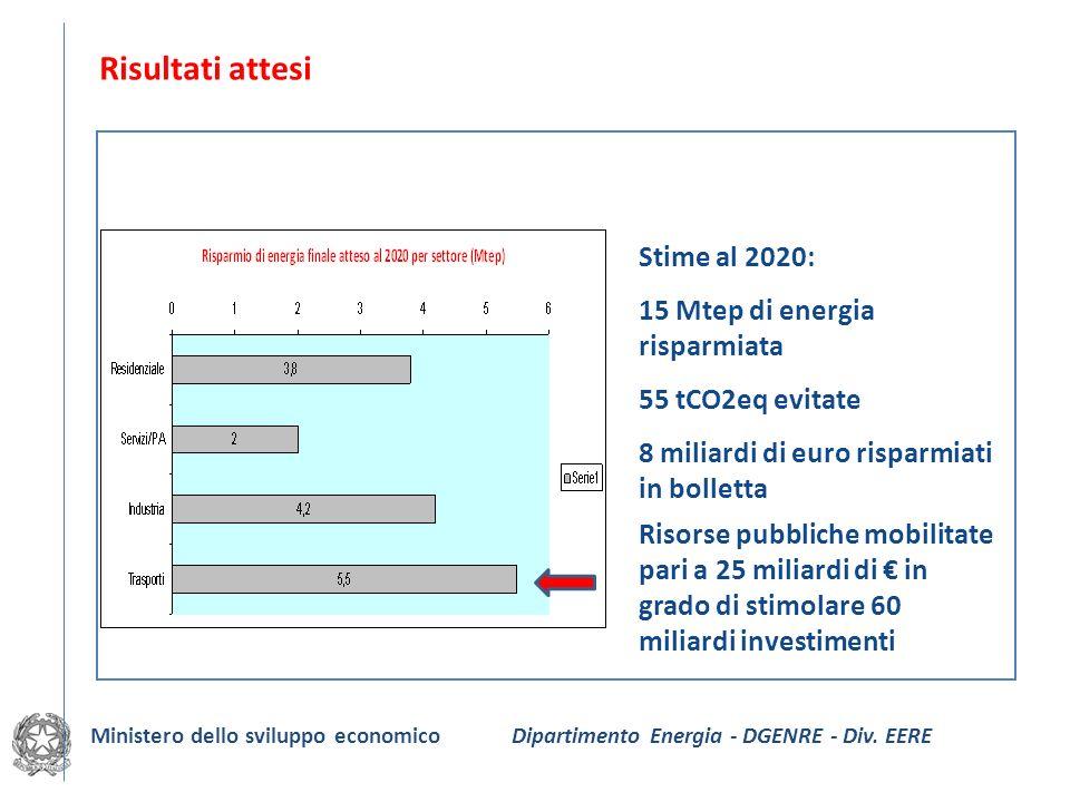 Risultati attesi Stime al 2020: 15 Mtep di energia risparmiata