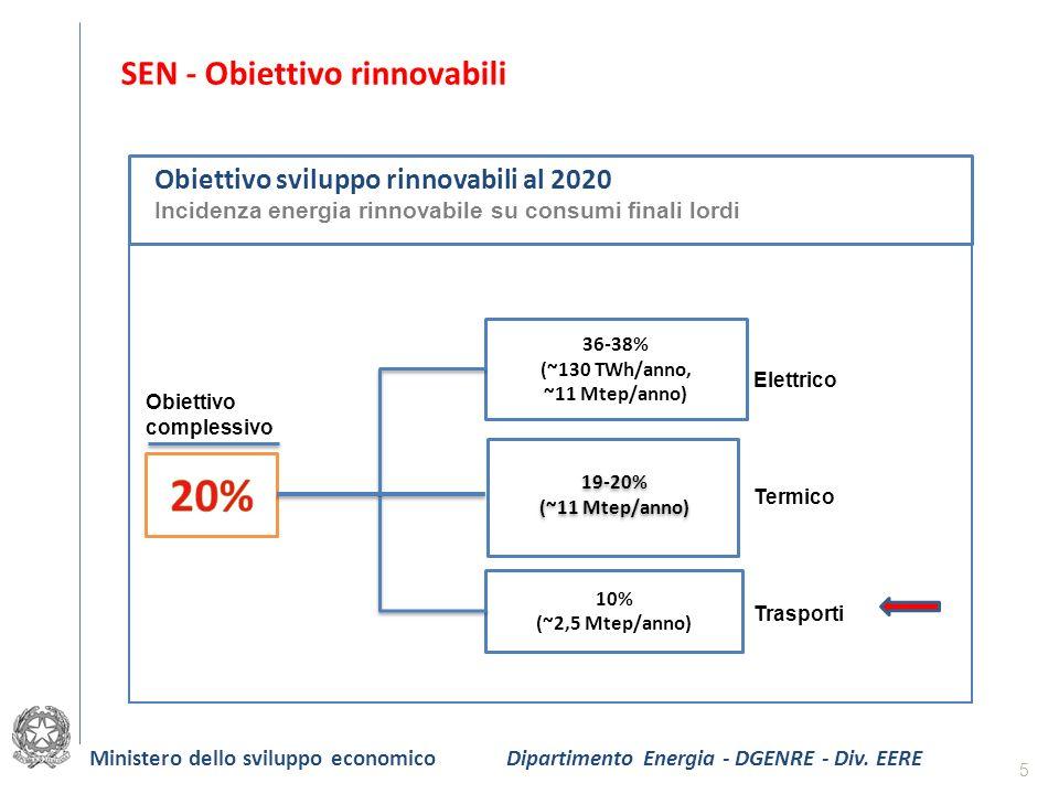 20% SEN - Obiettivo rinnovabili Obiettivo sviluppo rinnovabili al 2020
