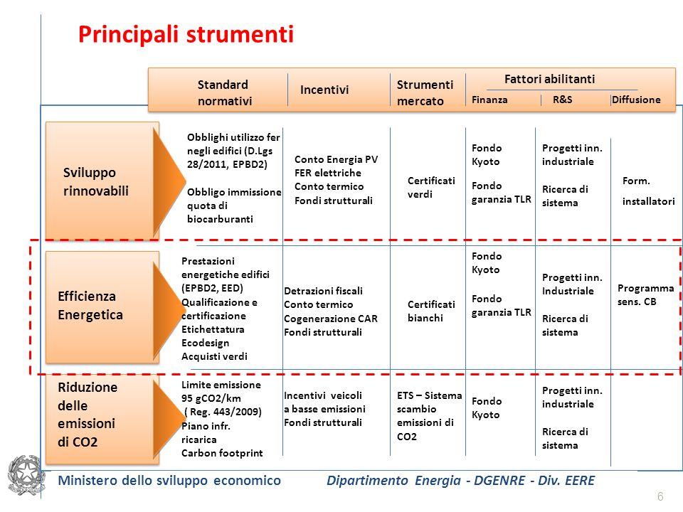 Principali strumenti Sviluppo rinnovabili Efficienza Energetica