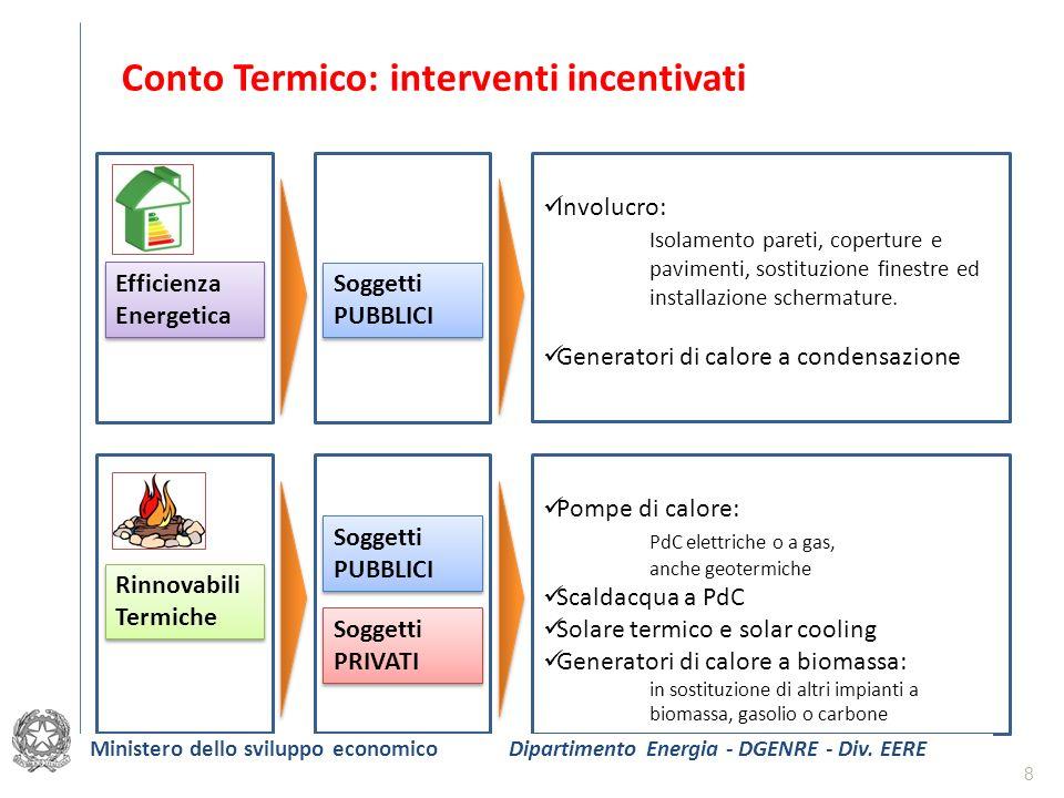 Conto Termico: interventi incentivati