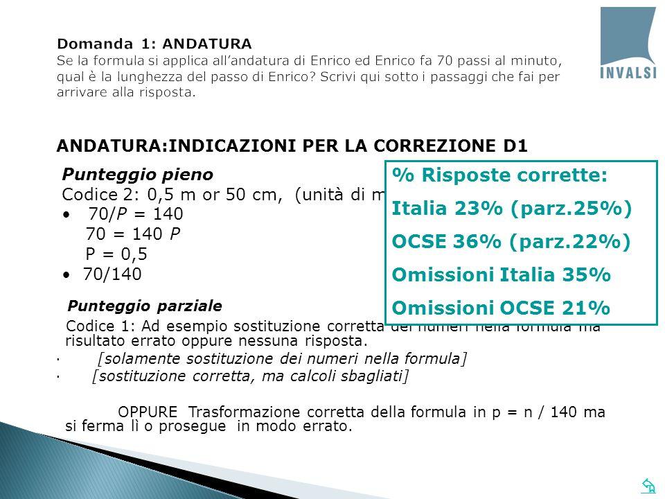 Punteggio parziale % Risposte corrette: Italia 23% (parz.25%)