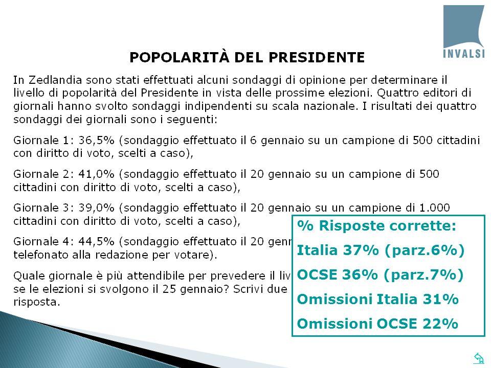 % Risposte corrette:Italia 37% (parz.6%) OCSE 36% (parz.7%) Omissioni Italia 31% Omissioni OCSE 22%
