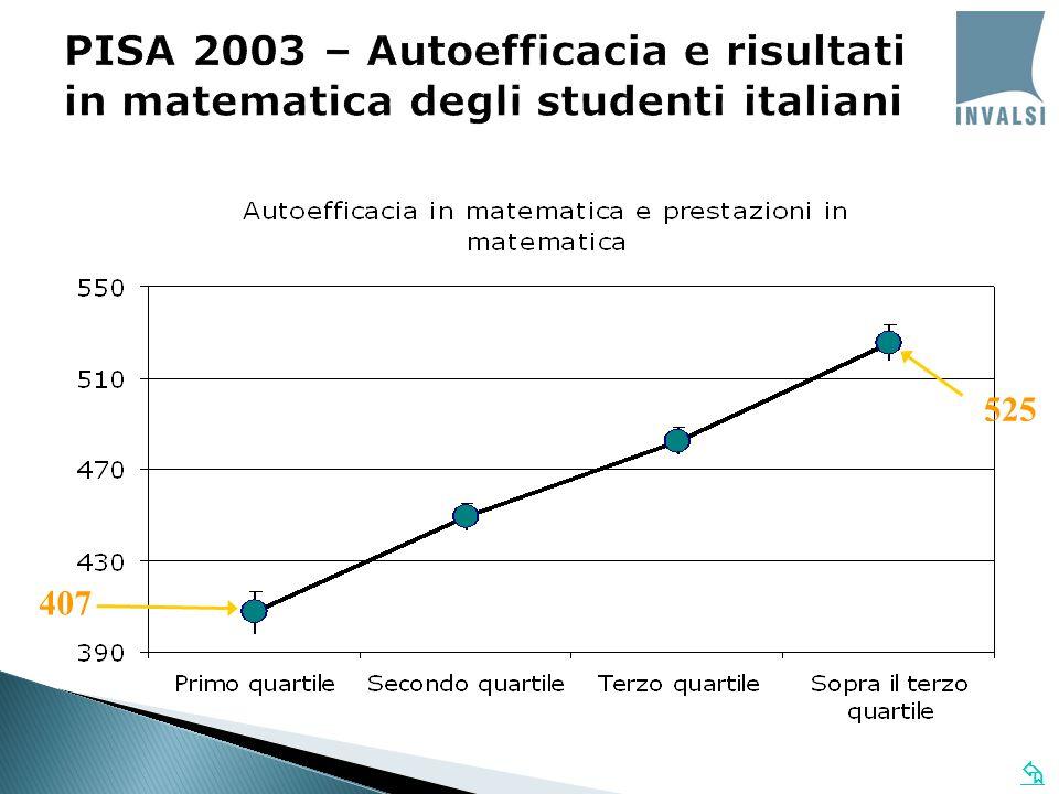 PISA 2003 – Autoefficacia e risultati in matematica degli studenti italiani