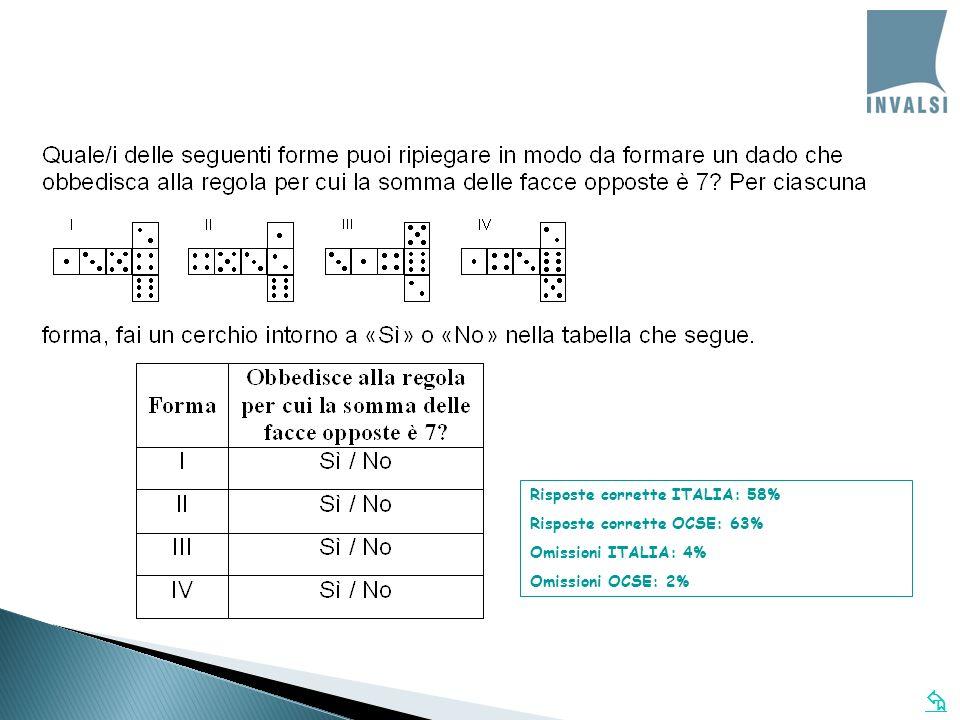 Risposte corrette ITALIA: 58%