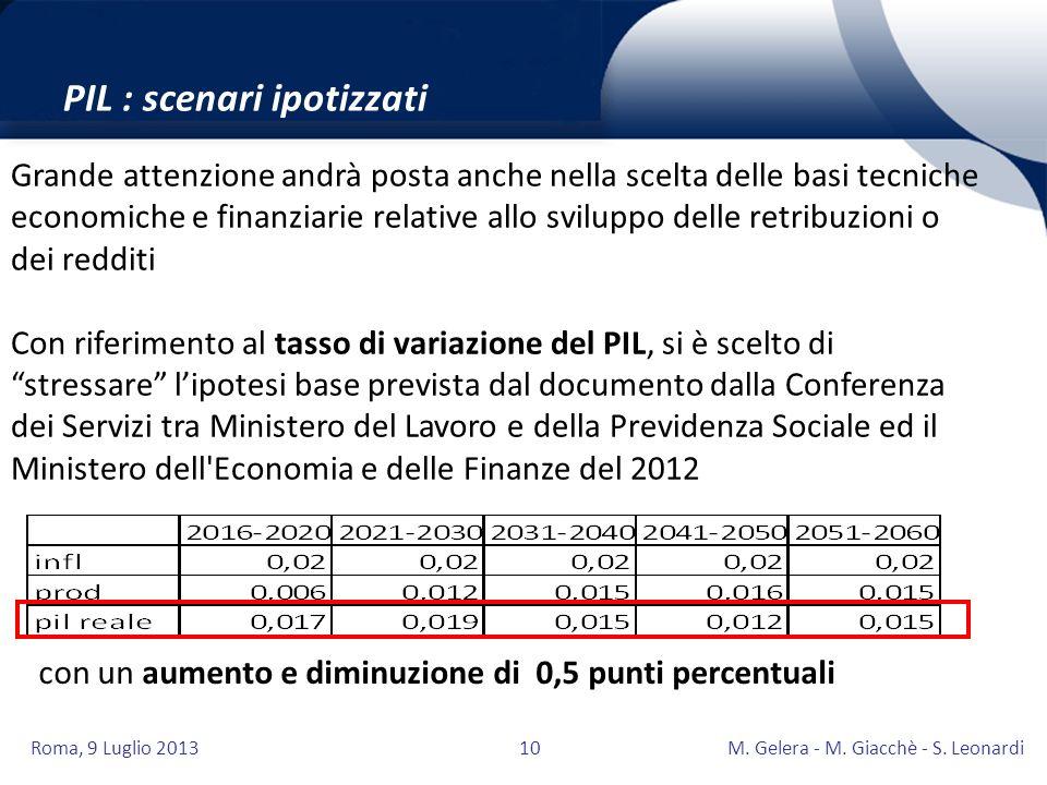 PIL : scenari ipotizzati