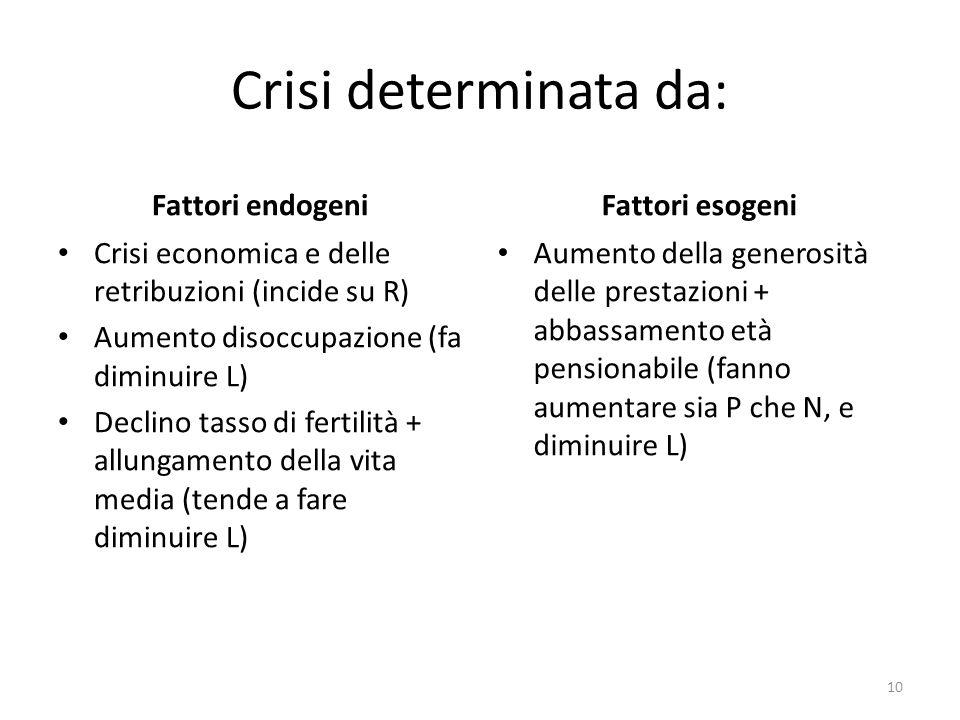Crisi determinata da: Fattori endogeni Fattori esogeni