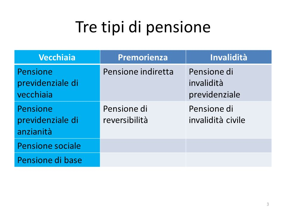 Tre tipi di pensione Vecchiaia Premorienza Invalidità