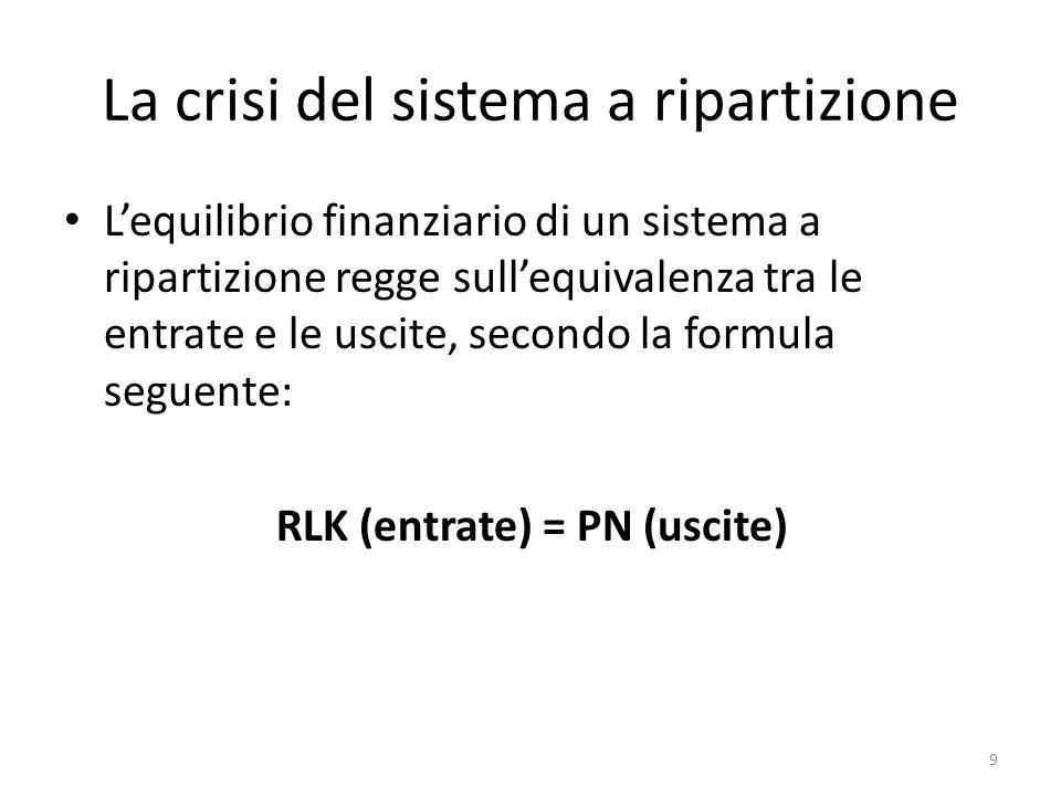 La crisi del sistema a ripartizione