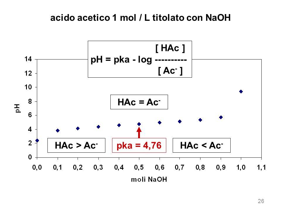 acido acetico 1 mol / L titolato con NaOH