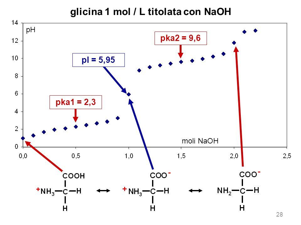 glicina 1 mol / L titolata con NaOH
